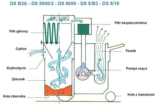 Sibilia DS5000 / DS8000