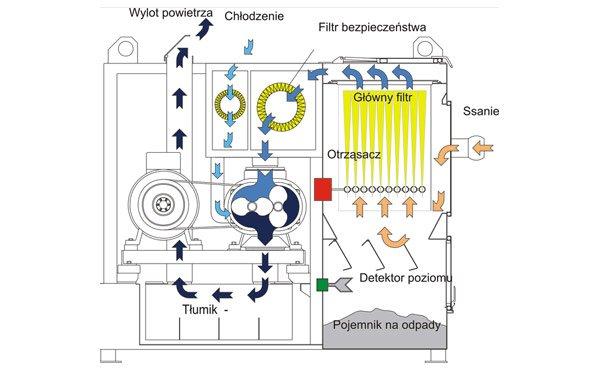 System filtracji